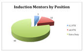 Induction Mentor Roles