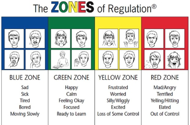 photo relating to Zones of Regulation Printable called The Zones of Legislation Smore Newsletters