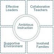 5Essentials Survey- Teachers, Students and Parents