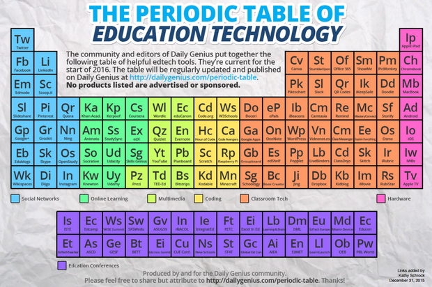 The periodic table of education technology instructional the periodic table of education technology big image urtaz Image collections