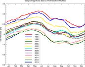 Melting Glacier 1980-2013