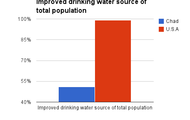 Improved drinking water source of total population