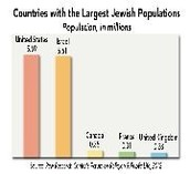 Countries with the largest jewish populations