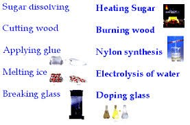 Physical and Chemical Changes | Smore Newsletters for Education