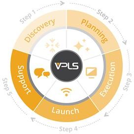 VPLS Inc