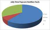 Pie Chart For Jolly Time Popcorn