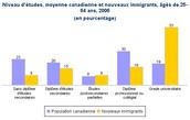 Un comparaison entre le niveau de l'éducation entre les canadiens et les nouveaux immigrants.