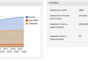 Statistiques candidats