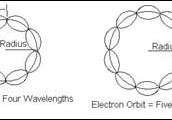 Louis de Broglie Model of the Atom