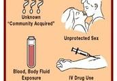 Symptoms/Signs