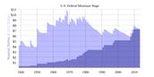 USA Minimum Wage