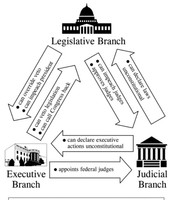 learning target 21: Checks and balances and how they stop tyranny!