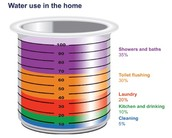 Water Usage In your House