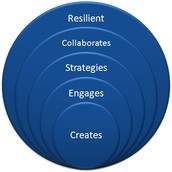 What is Collaborative Leadership?