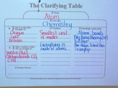 Pre-Test Clarifying Table
