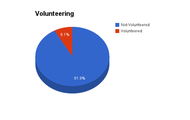 Volunteering Estimate