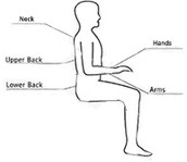 Parts of the Body Commonly Affected by RSI's