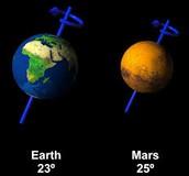 Tilt of Mars' Axis