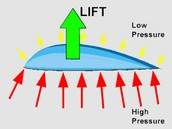 What causes lift?