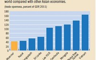 Myanmar's economy compared to the rest of the world
