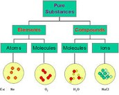 What are Elements and Molcules?