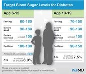 Normal and Dangerous Blood Glucose Levels
