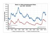 Black employment 1972-2012