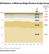 Distribution Of Minimum Wage By Age Group