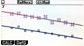 The Linear Regression of the Butterfly (Lines of Best Fit)