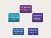 שקט בעם ישראל