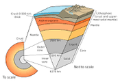 What is the lithosphere?