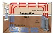 Convection Cell