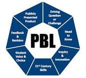 Project Based Learning opportunity!