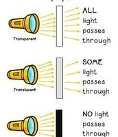 How Much Light Shines Through