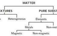 Matter..