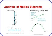 Motion Diagram