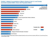 U.S. and Canada Music Relations