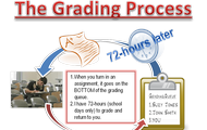 The Grading Process