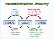 Percent to fraction & decimals