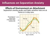 Seperation Anxiety in Children
