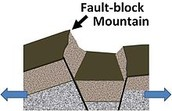 What are Block Mountains?