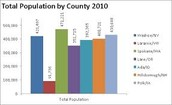 Early Population