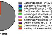 Helpful information of other diseases.
