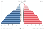Israel's Age Structure