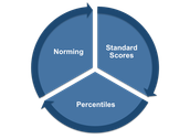 Standardized Test Scores and What They Mean-CASL