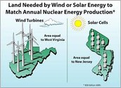 Nuclear Energy Vs. Renewable Energy
