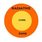 Radioative Zone