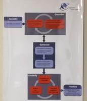 Jad's Product Process