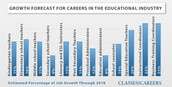 What is the job outlook for teachers?