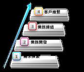業務銷售系列